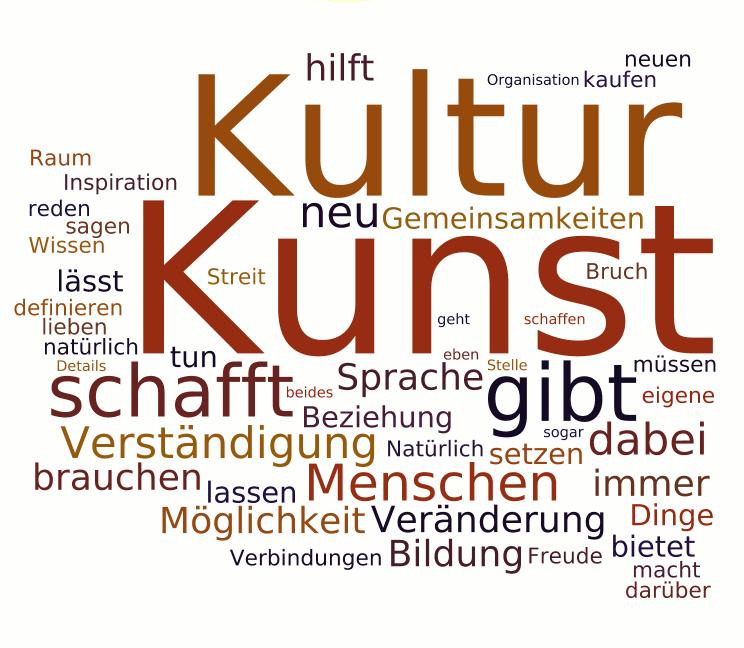 Kunst Kultur Wortwolke