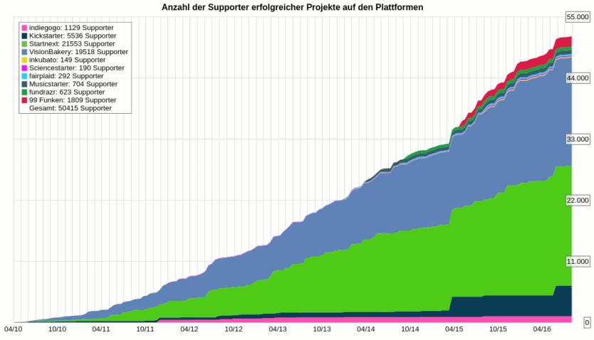 Statistik Crowdfunding Sachsen
