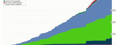 Crowdfunding Statistik